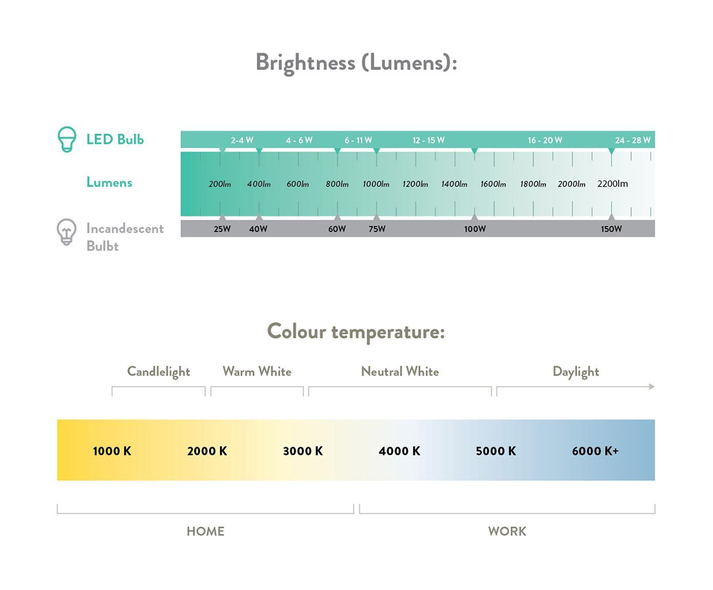 Světelný LED řetěz Colorain, Odstíny modré, šedá, bílá